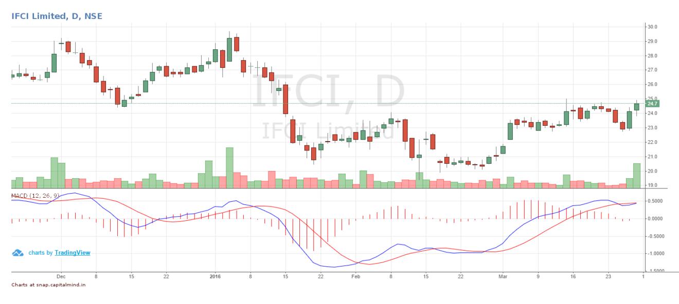 IFCI Share Price