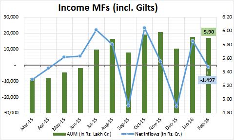Income MFs