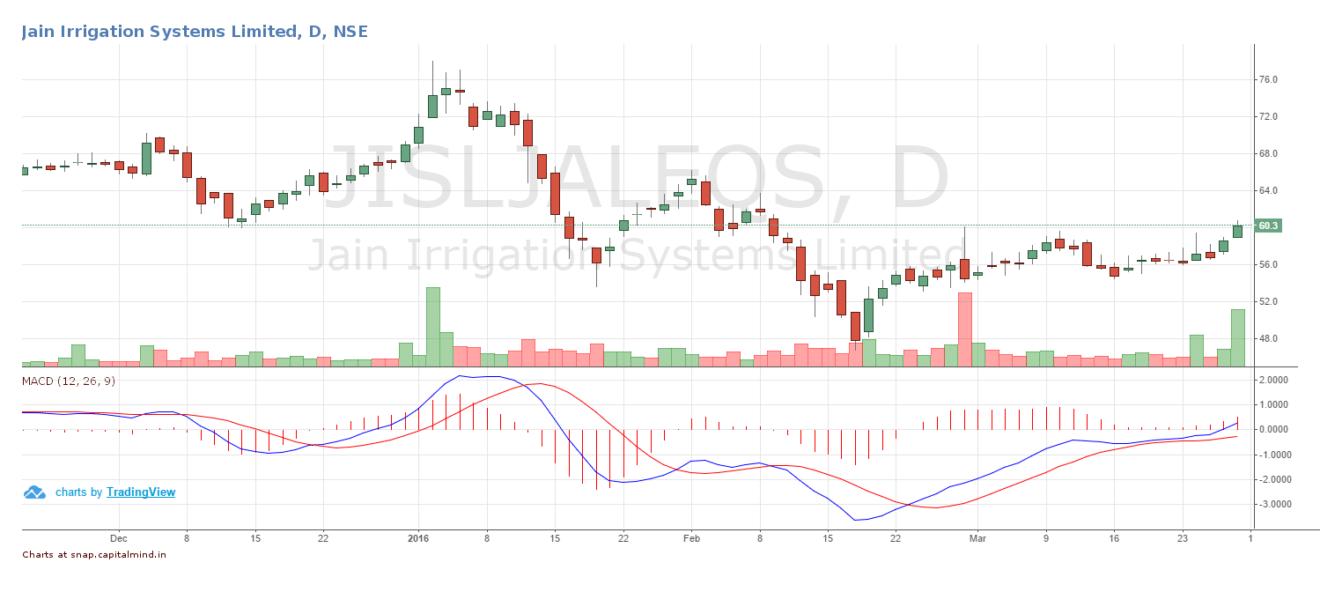 Jain Irrigation Systems Share Price