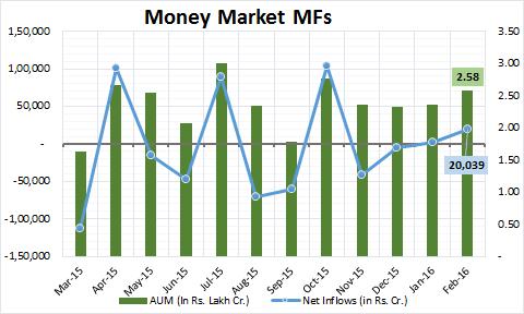 Money Market MFs