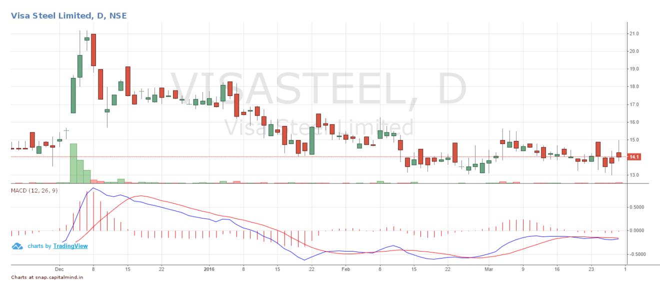 Visa Steel Share Price