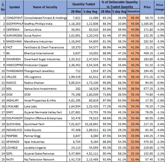 Volume Shockers, 28 Mar, Godfrey Philips, VRL Logistics, Khaitan, Hindustan Copper, Gujarat State Petronet