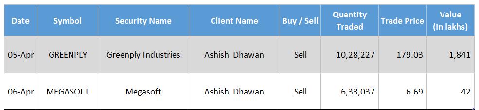 Ashish Dhawan Greenply Industries Megasoft Deal April 2016