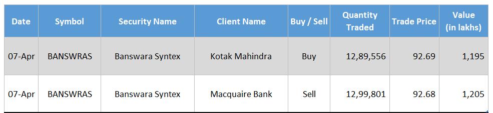 Banswara Syntex Kotak Mahindra Macquaire Bank April 2016