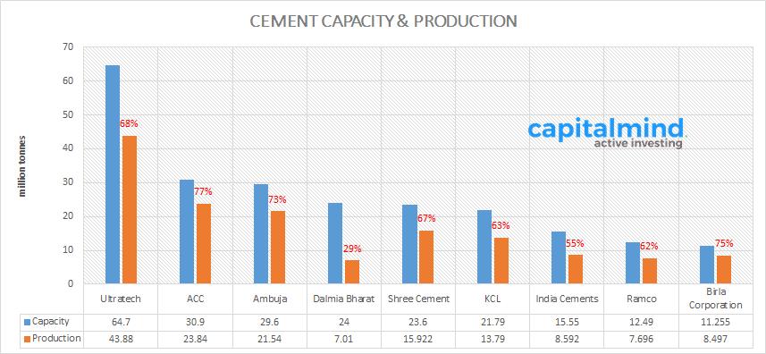Cement Capacity Production April 2016