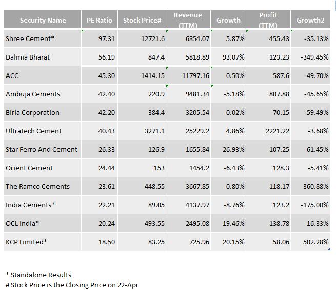 Cement Companies Financial April 2016