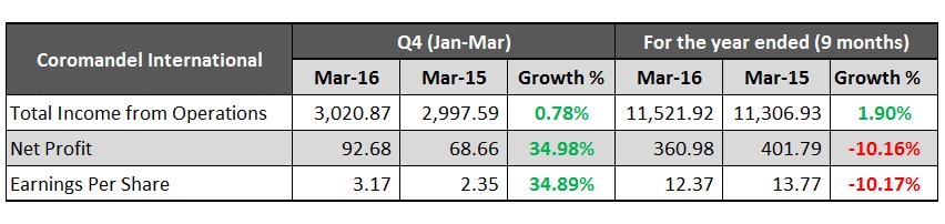 Coromandel International March 2016 Results