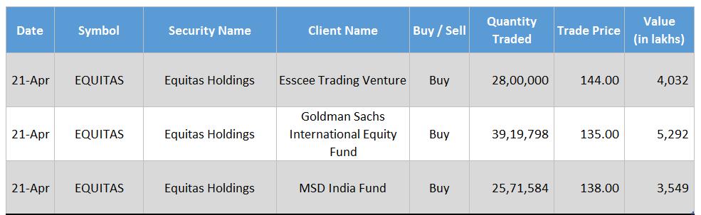 Equitas Holdings Esscee Trading Venture Goldman Sachs International Equity Fund MSD India Fund