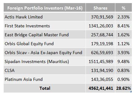 Foreign Portfolio Investors IDFC April 2016