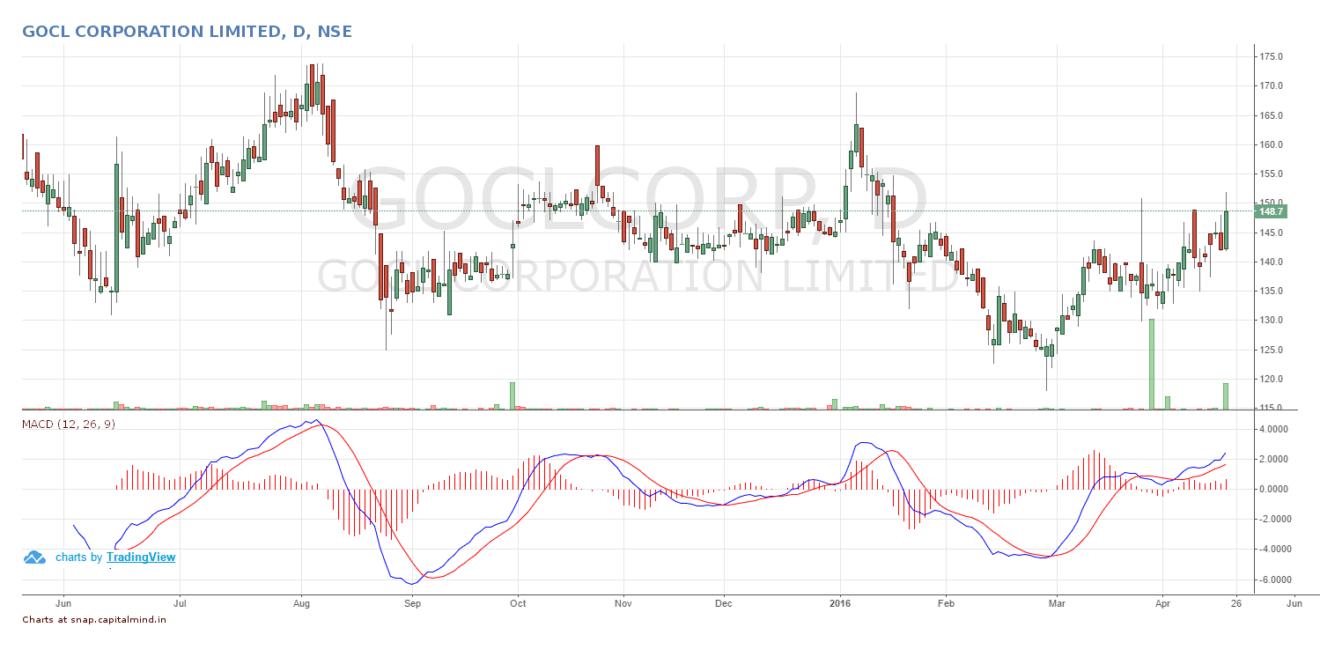 GOCL Corporation Bridge India Fund Hinduja Power Share Price April 2016