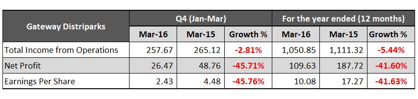 Gateway Distriparks March 2016 Results