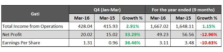 Gati March 2016 Results