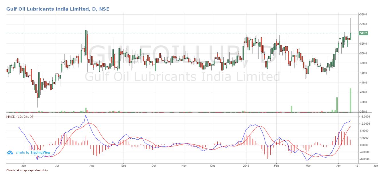 Gulf Oil Lubricants India Bridge India Fund Share Price April 2016