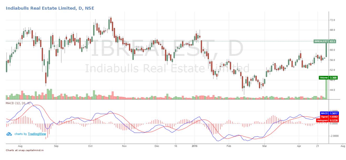 Indiabulls Real Estate Share Price April 2016