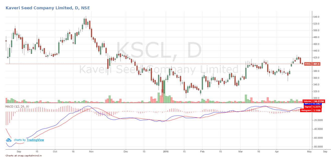 Kaveri Seed Share Price April 2016