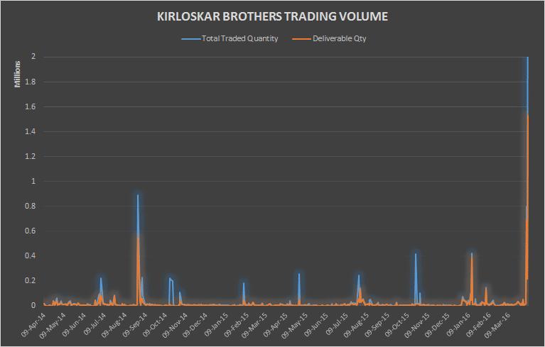 Kirloskar Brothers Trading Volume April 2016