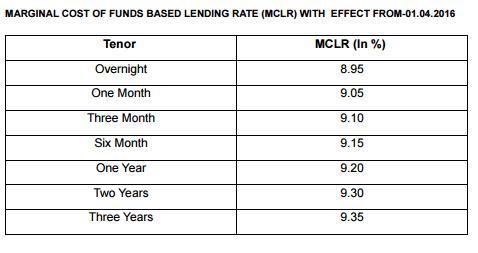 MCLR SBI loans base rate - April 2016