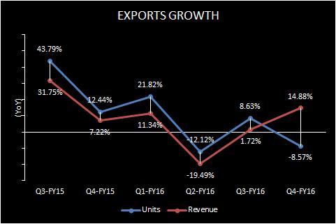 Maruti Suzuki Exports Volume Revenue 2015-16