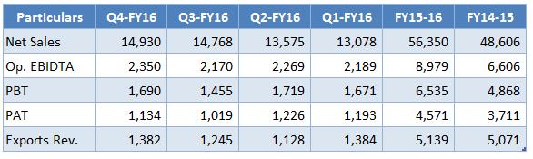 Maruti Suzuki Financial 2015-16