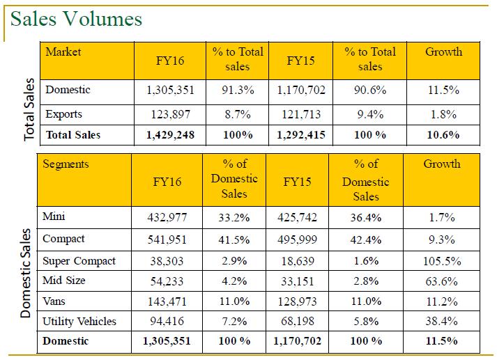 Maruti Suzuki Sales Volume Sub Segment for the year 2015-16