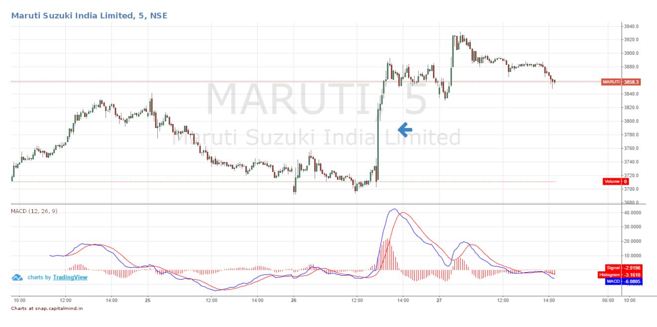 Market Share Of Maruti Suzuki