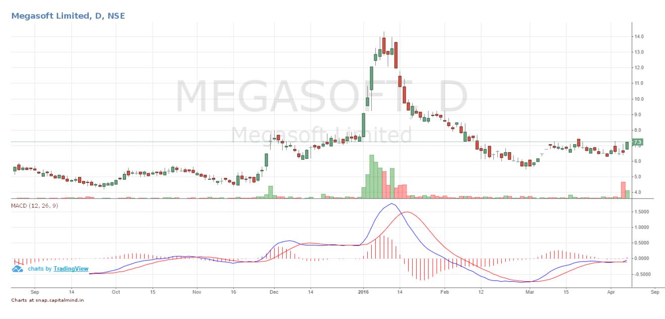 Megasoft Share Price April 2016