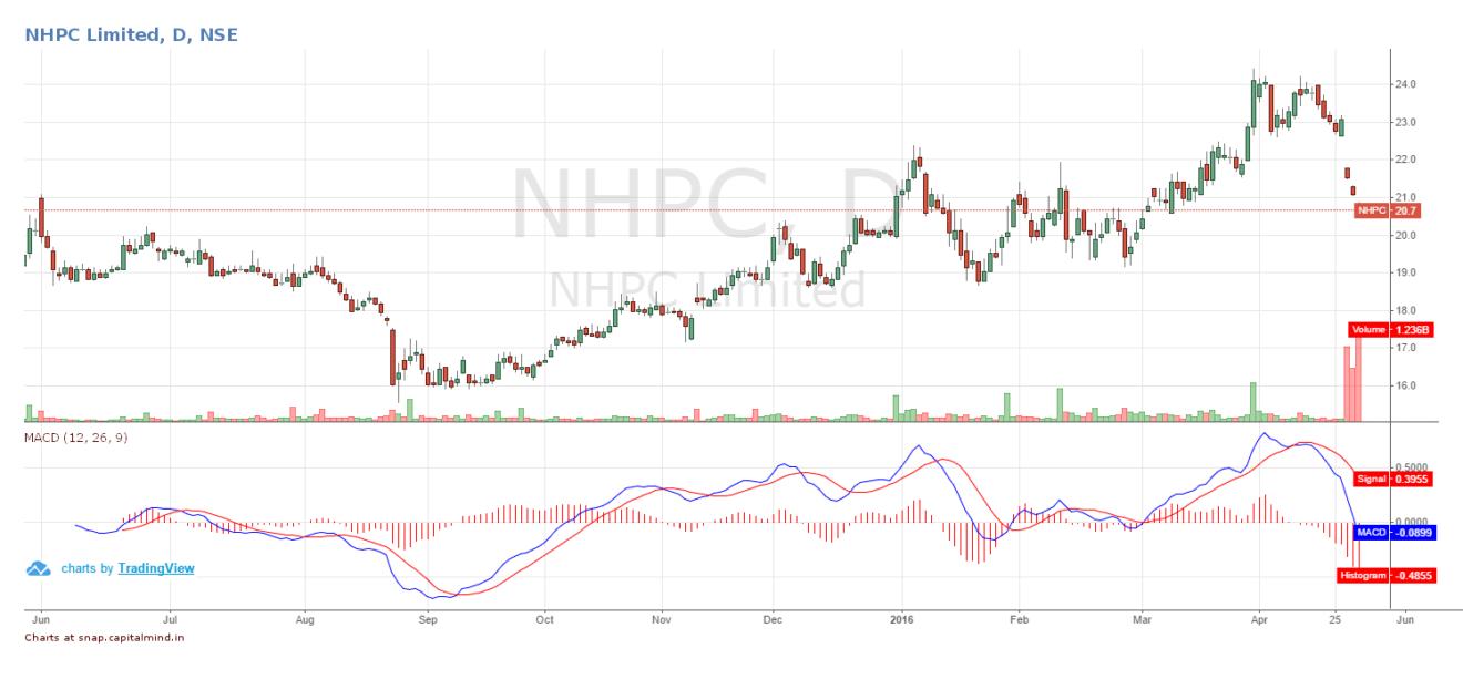 NHPC Share Price April 2016