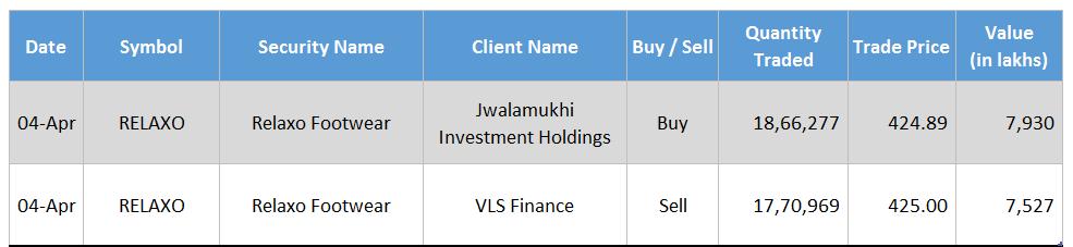 Relaxo Jwalamukhi Investments VLS Finance April 2016