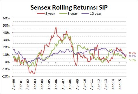 Sensex SIP Returns