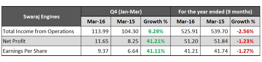 Swaraj Engines March 2016 Results