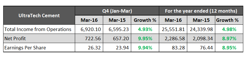 UltraTech Cement March 2016 Results