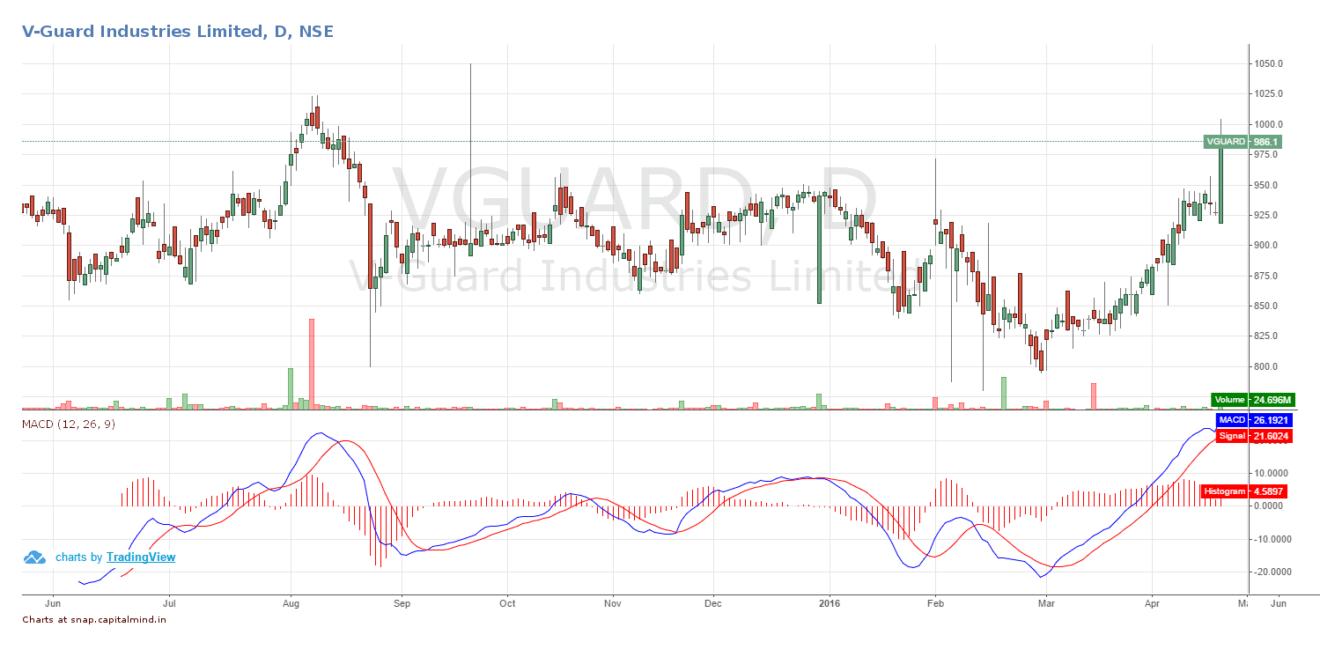 V-Guard Industries Share Price April 2016