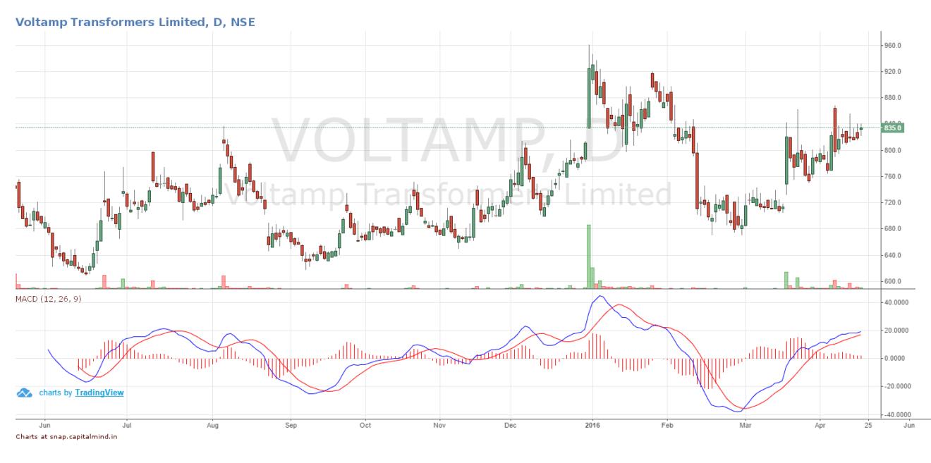 Voltamp Transformers Deutsche Citigroup Share Price April 2016