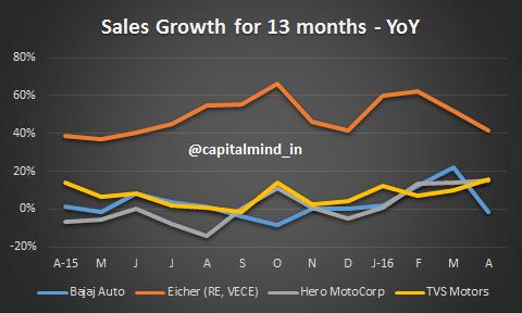 Auto Sales Growth Eicher, Hero MotoCorp, Bajaj, TVS Motors