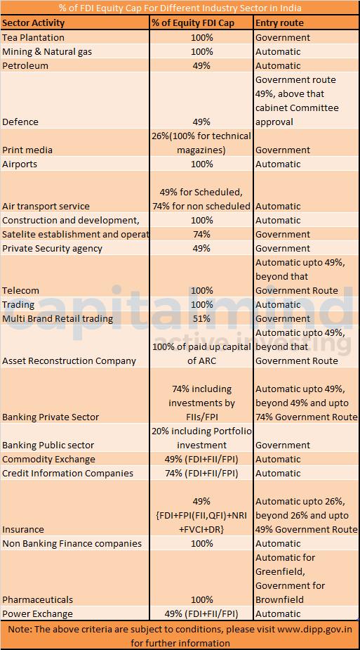 fdi in various sectors in india