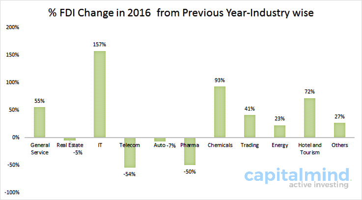 FDI Inflow India changes by Industry FY 2016