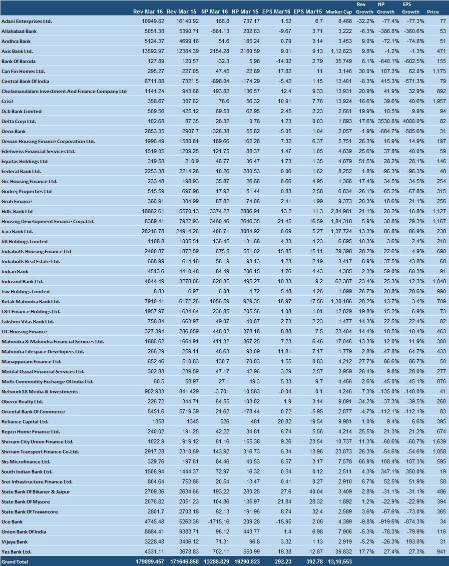 Financial Sector march 2016 results