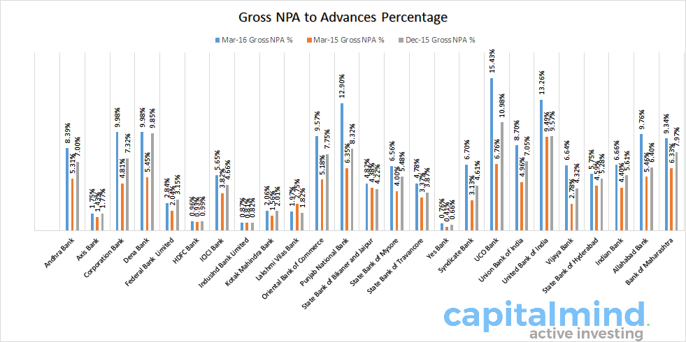 Gross NPA percentage India Banks FY 2015 2016