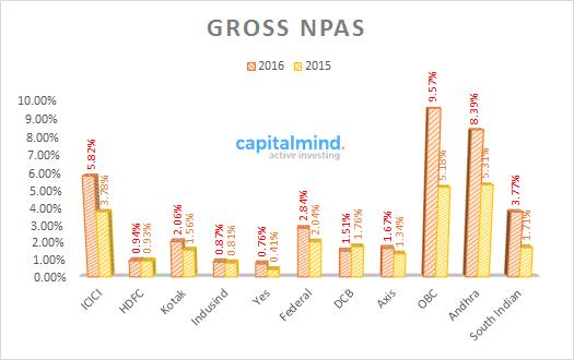 Gross NPAs