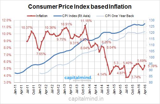 Inflation-CPI-India-May-2016.png