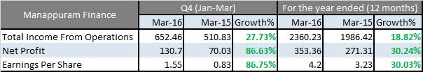 Manappuram finance results march 2016