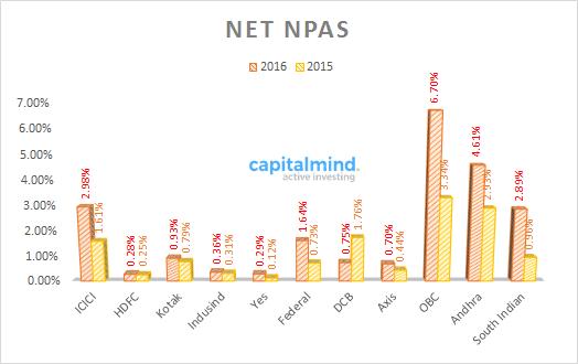 Net NPAs