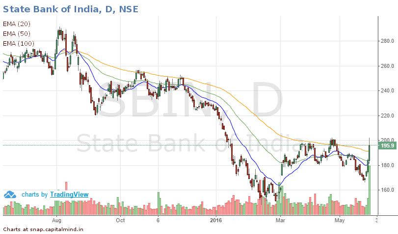 SBI Chart