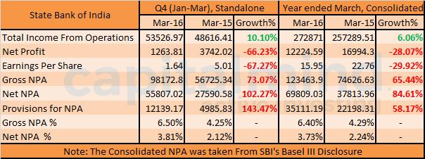 SBI Q4 Results FY16 NPA