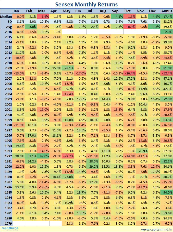 Sensex Monthly Returns