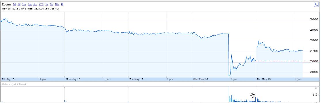 Suzuki Share Price May 2016