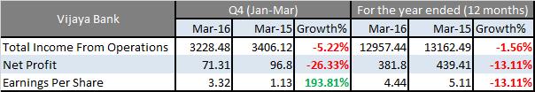 Vijaya bank march 2016 results