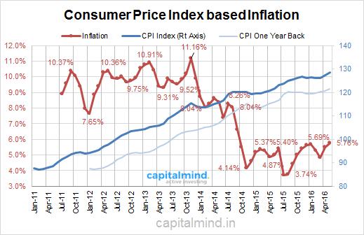 CPI Inflation Highest Since Sep 2014