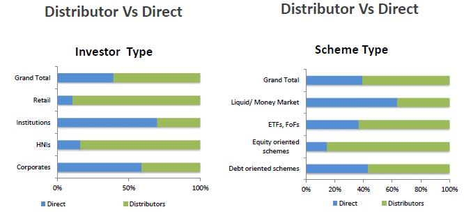 Distributor vs Direct