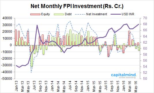 FII Investment